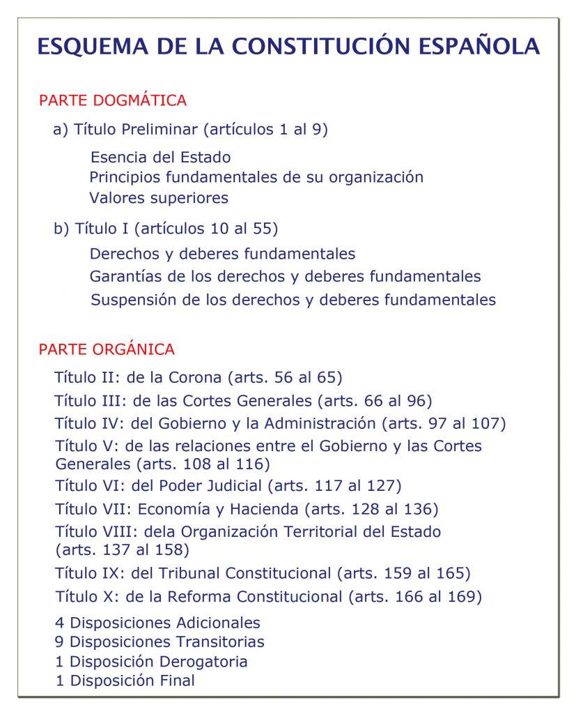 Esquema de la constitución española.